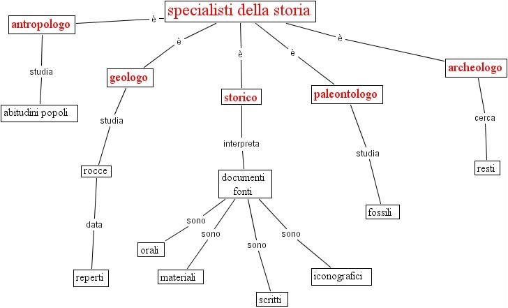 Mappe Storia Mappe Argomenti E Concetti Generali Libro Di Scuola