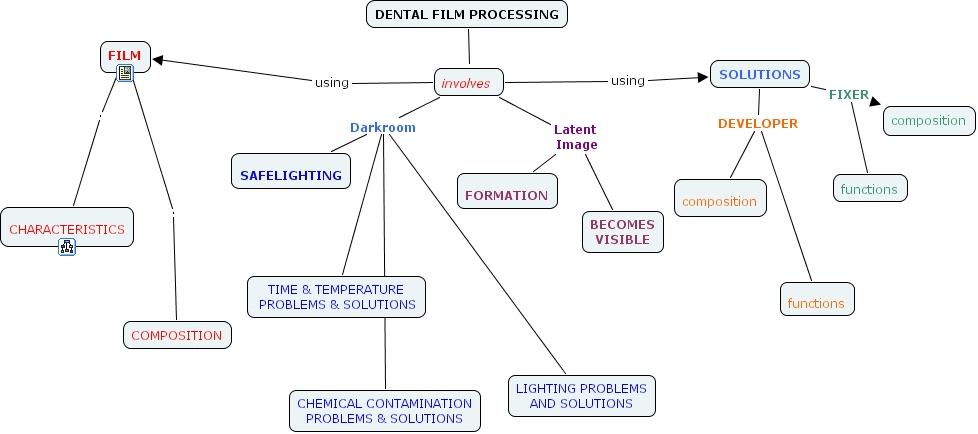 Ihmc Cmaptools Concept Map Dental Film Processing
