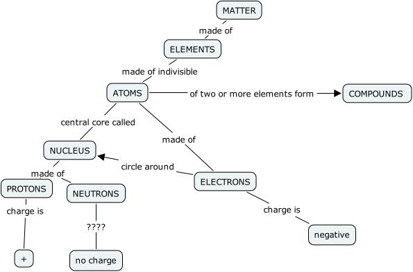 Ihmc Cmaptools Concept Map Matter Eg