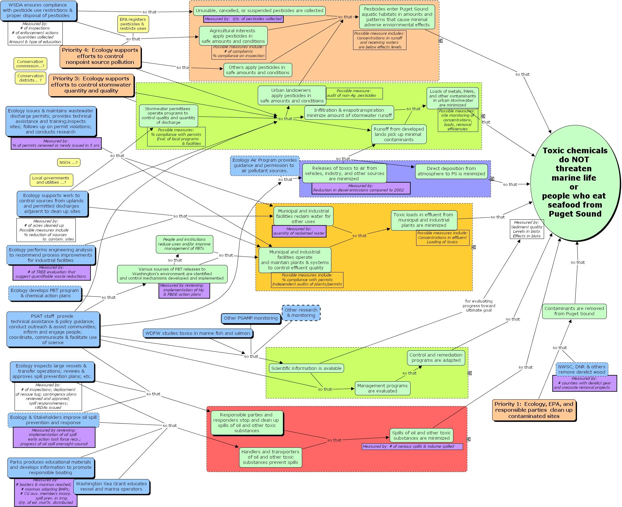 Ihmc Cmaptools Concept Map So That Toxics Do Not Threaten Puget