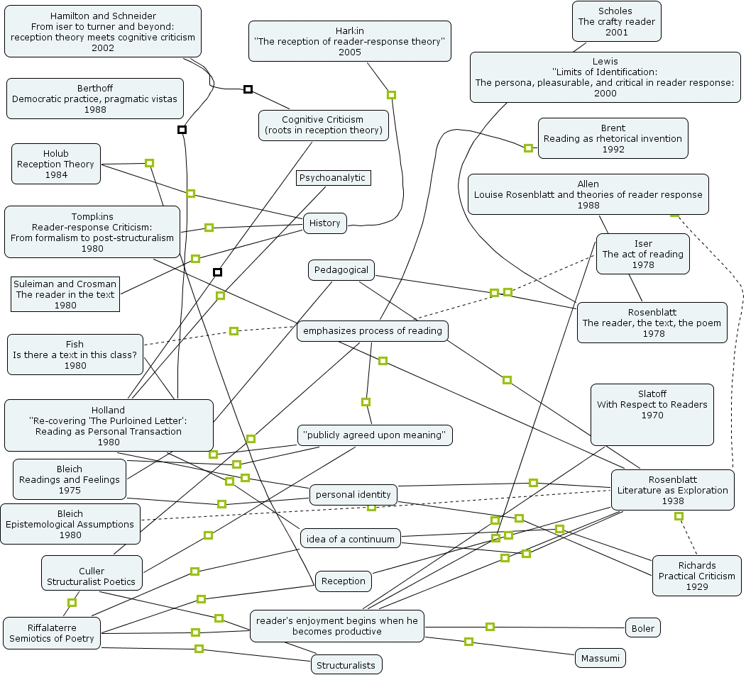 louise rosenblatt transactional theory