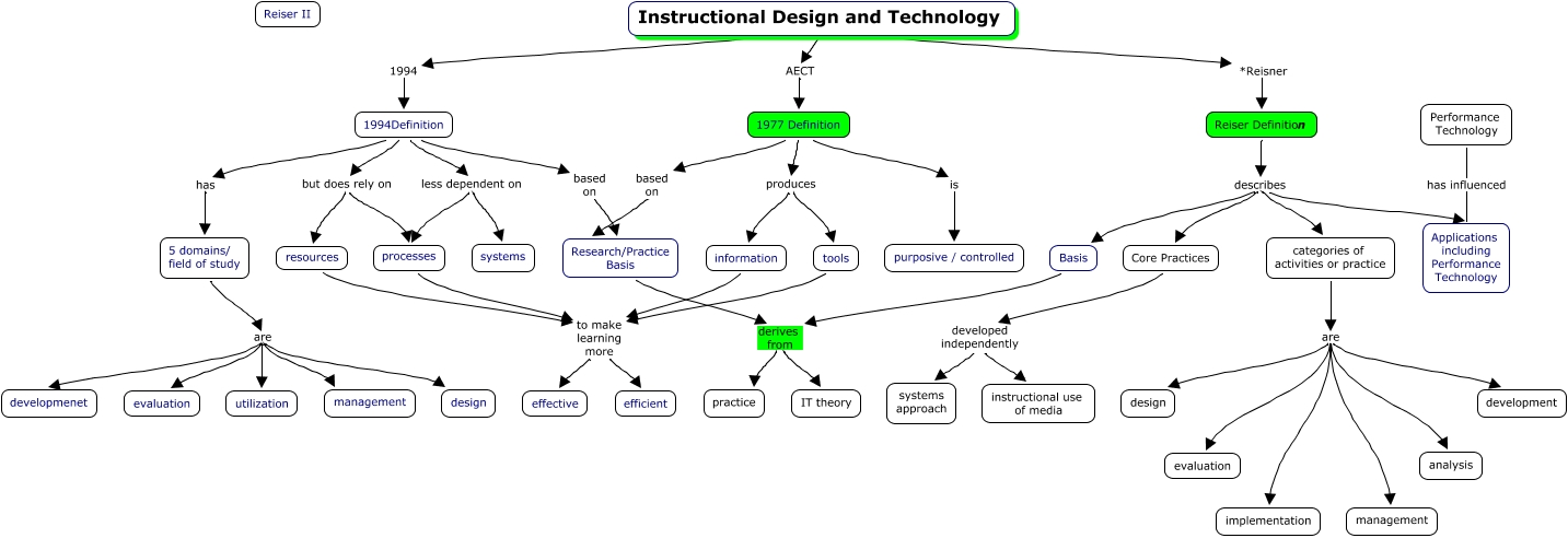 It Defined History Of Instructional Design And Technology Partii Design Reiser How Has Instructional Design Evolved
