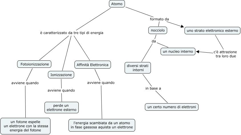 Atomo mb aa come il modello elettrostatico dell 39 atomo - Diversi tipi di energia ...