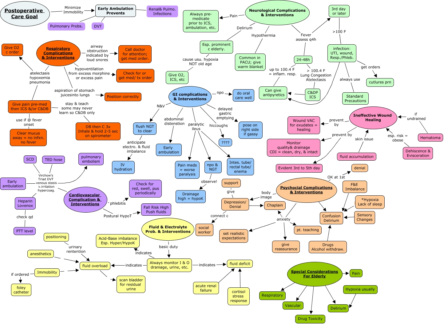 Renal Failure Concept Map.Post Op Care