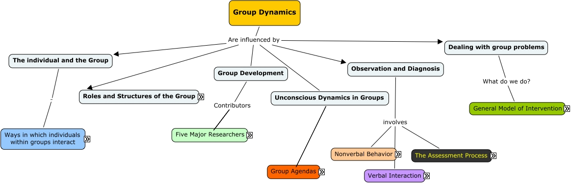 types of group dynamics pdf