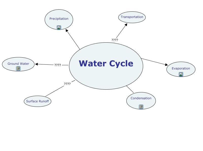Water Cycle Cmap - Us evaporation map