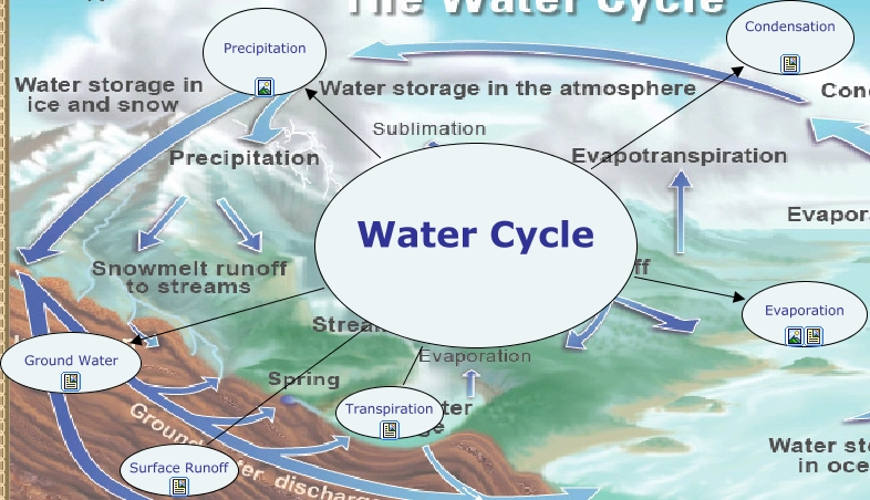 Water Cycle C Map New