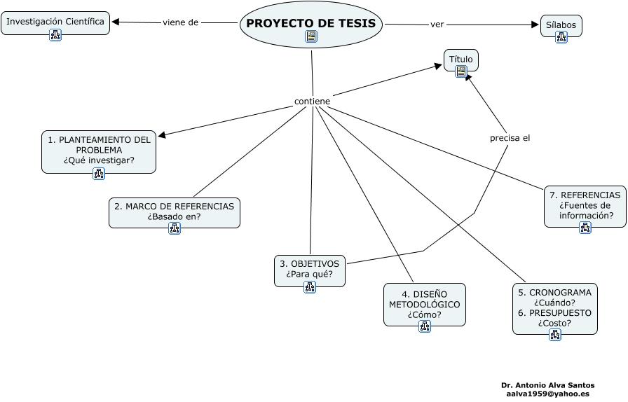 Index c mo elaborar el proyecto o plan de tesis - Como se construye una barbacoa ...