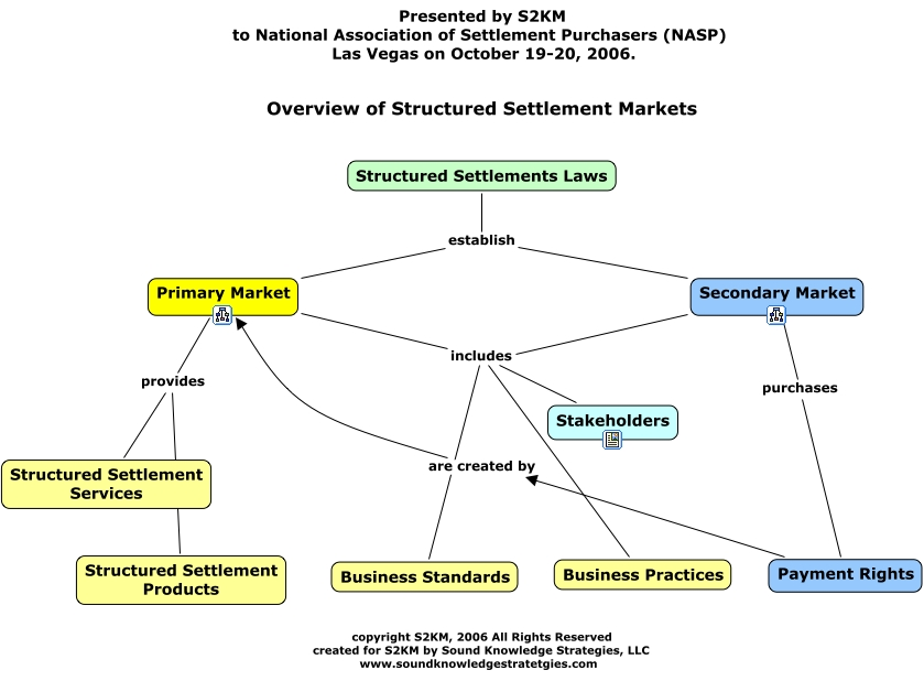 Primary Stakeholders View Factoring Root Concept Map - Primary market