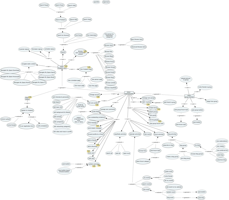 Myspace use case diagram ccuart Images