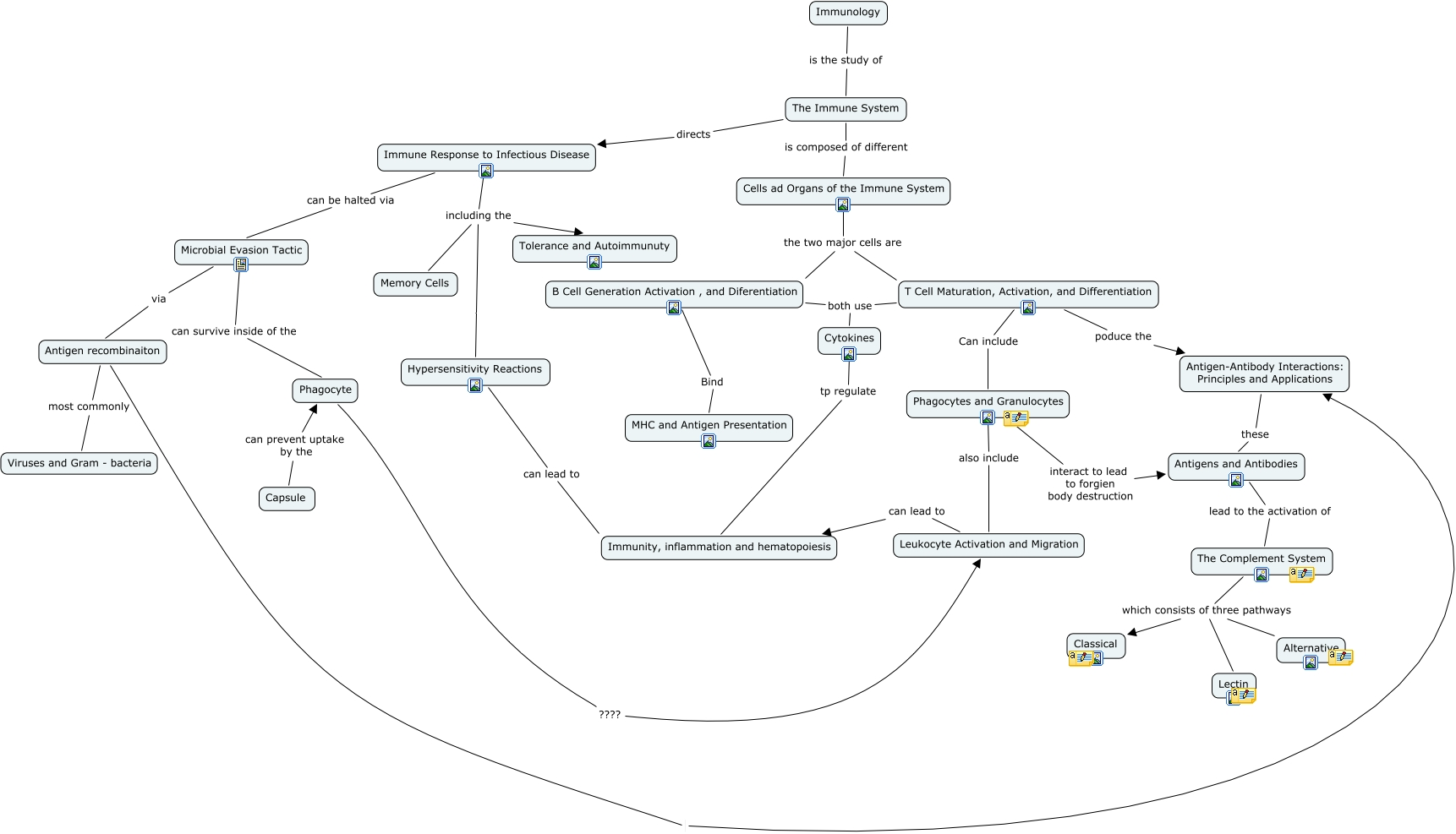 The Complement System Concept Map.Biology Concept Map4 Immuno Revised