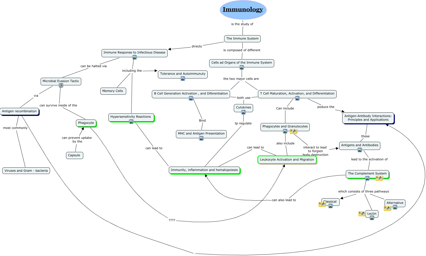 Biology Concept Map5 Immuno Revised