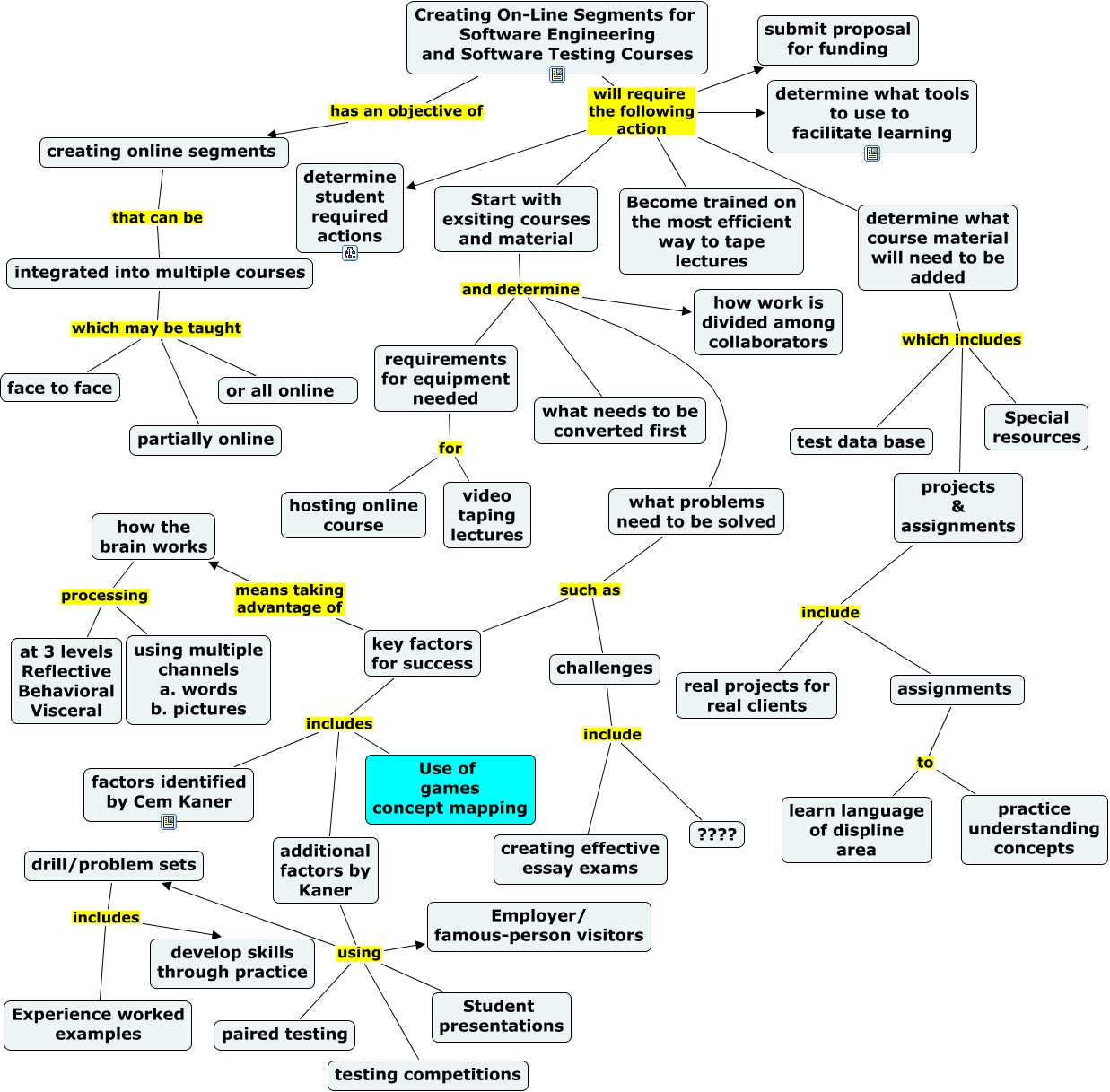 Flow chart of project flow chart for student actions expectations nvjuhfo Image collections