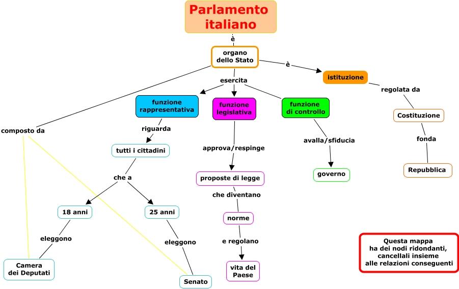 Parlamento errore dani cri for Il parlamento italiano