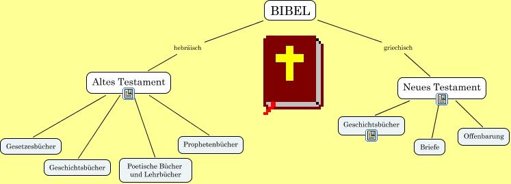 Altes Neues Testament