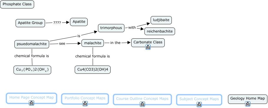 Phosphate Class
