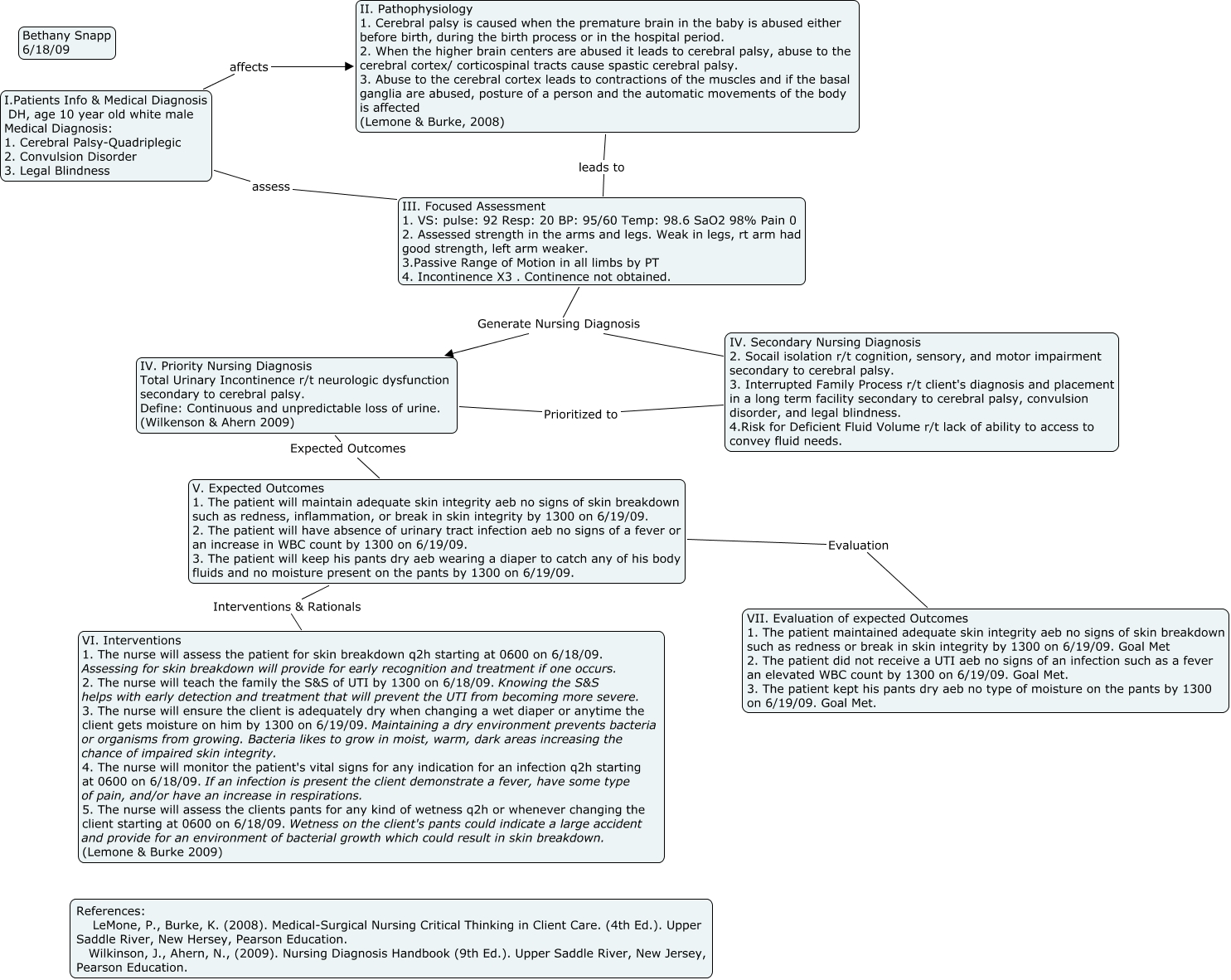 Peds - Nursing concept map generator