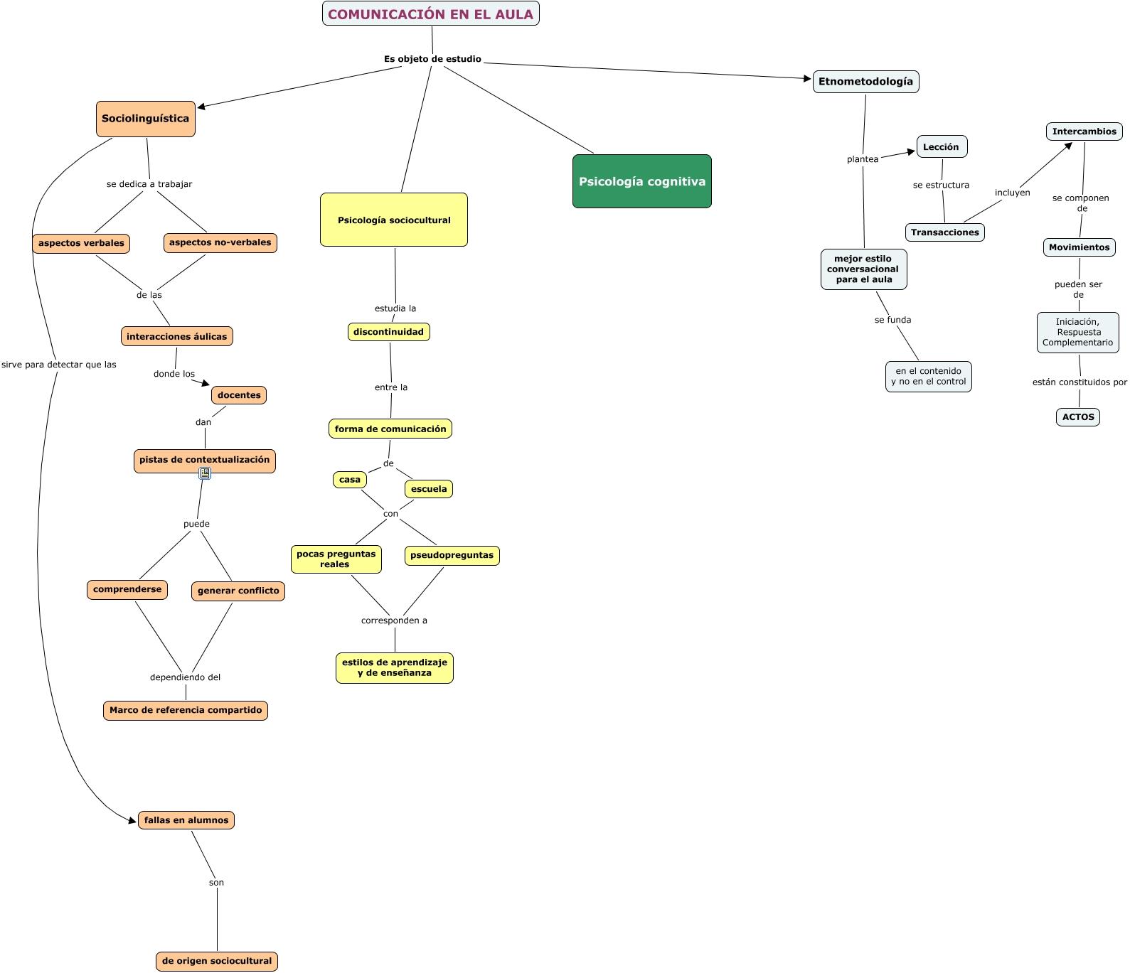 comunicacion aula - qué enfoques teóricos estudian el tema?