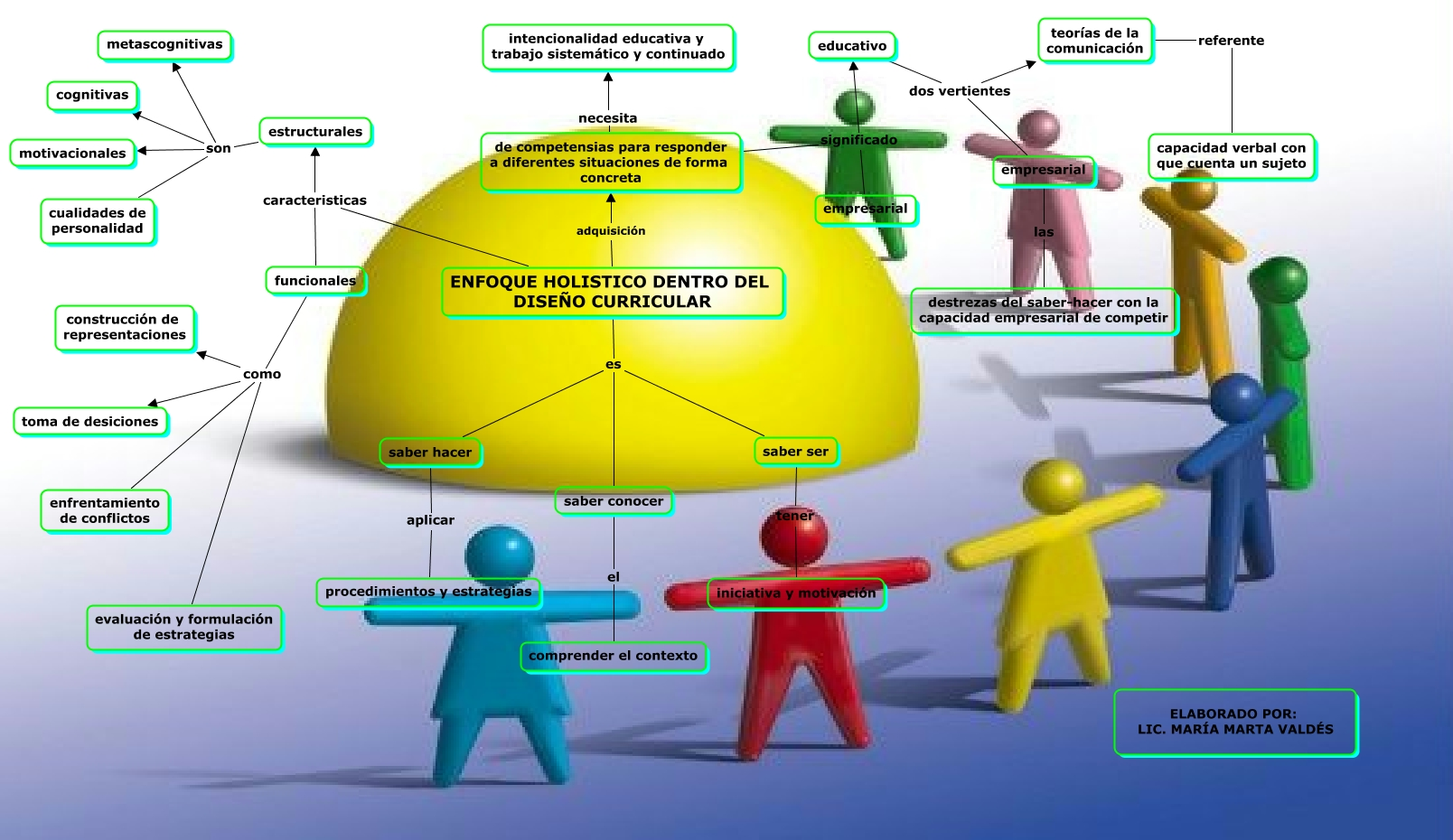 educacion holistica