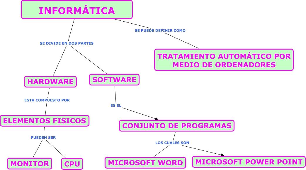 Informatica for Elementos de hardware