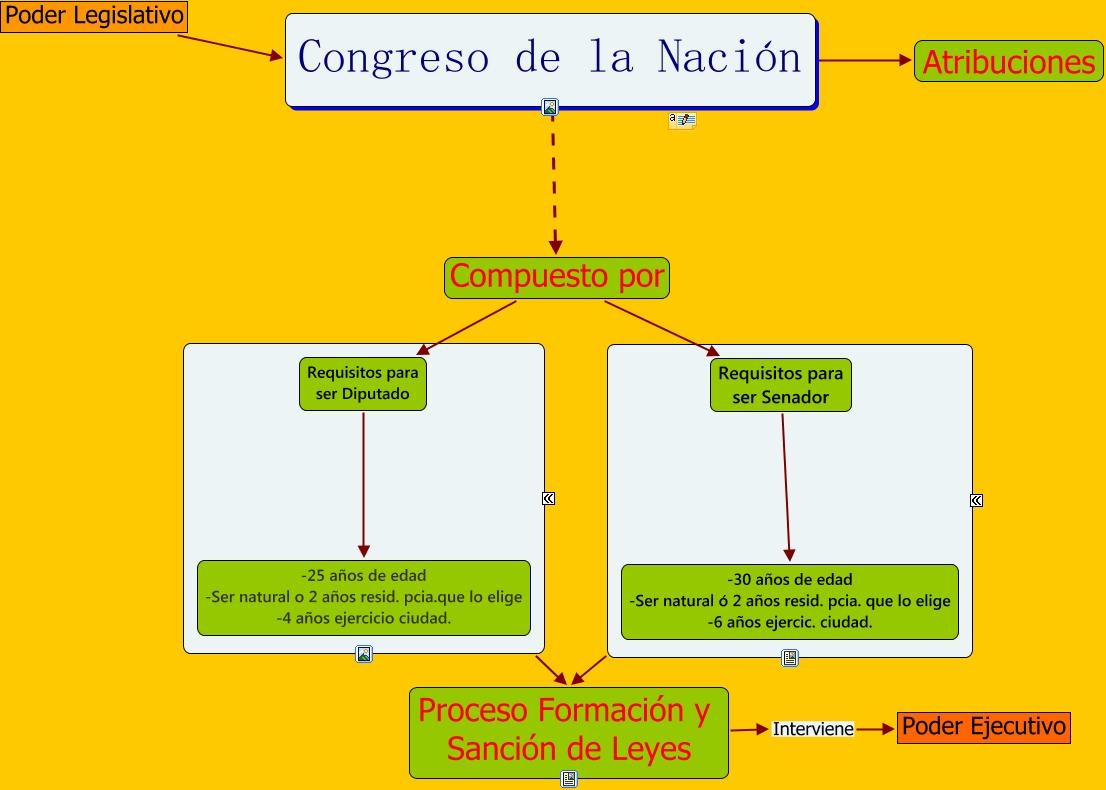Trabajo final congreso de la naci n for Camara de diputados leyes