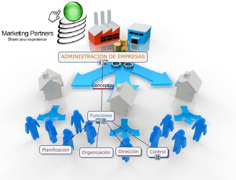 Mapa administraci n oscar for Concepto de organizacion de oficina