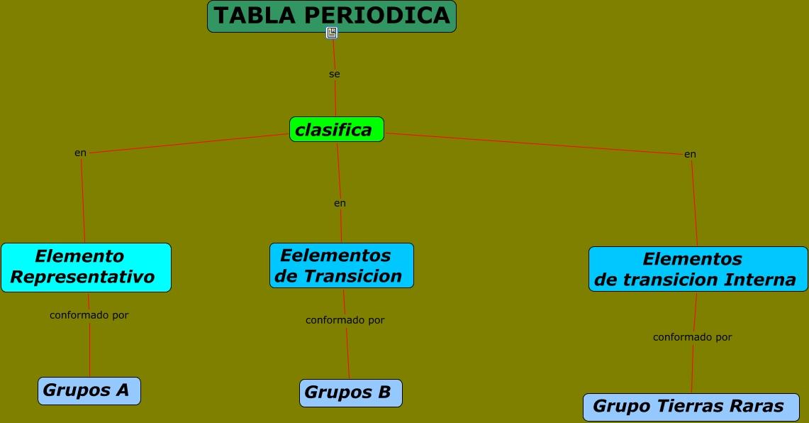 Tabla periodica clasifica en elemento representativo elementos de transicion interna conformado por grupo tierras raras tabla periodica se clasifica urtaz Images