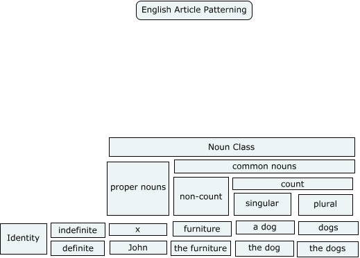 English article patterning 2