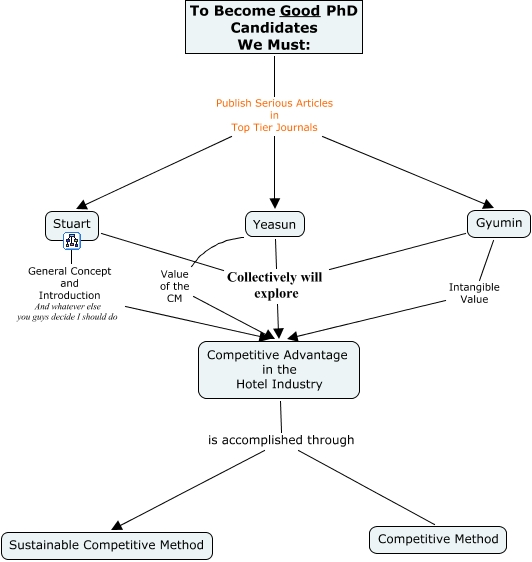 Sample Concept Map What Is The Advantage Of Sustainability In