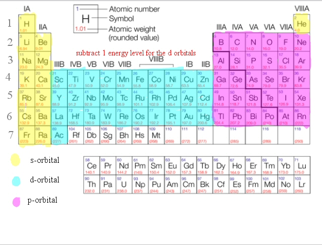 Ihmc public cmaps 2 - Periodic table electron configuration ...