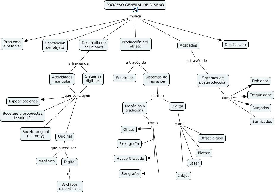 c1dbee9f6 ... Sistemas digitales que concluyen Especificaciones, Sistemas de  postproducción como Barnizados, PROCESO GENERAL DE DISEÑO implica Acabados