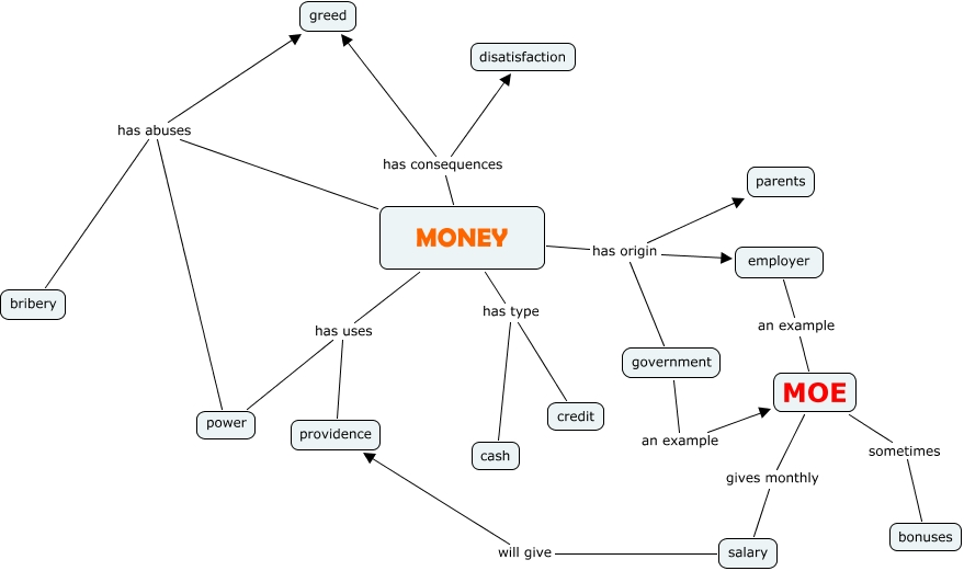 Concept Map - Money on money employment, money mutual commercial, money market specials, money resources, money home, money on the table, money search, money freedom, money twitter, money dance event, money city, money photograph, money miss road, money man, money plan, money chart, money from the world, money education,