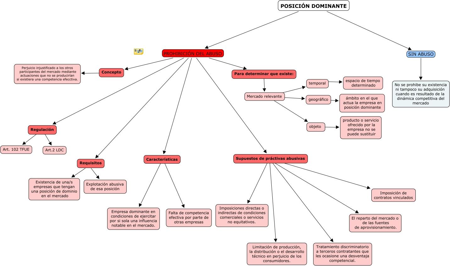 Mapa conceptual prohibici n del abuso de posici n dominante for Que es una oficina y sus caracteristicas