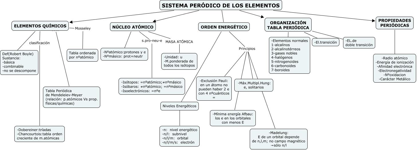 Propiedades peridicas nria mallofr qumicos mosseley tabla ordenada por natmico elementos qumicos clasificacin dobereinertradas chancourtoistabla orden creciente de mmicas urtaz Choice Image
