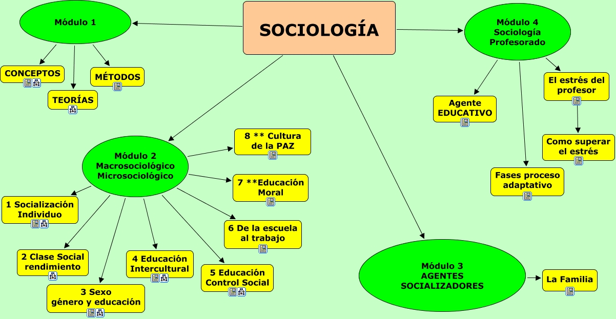 1 sociologia mapa general for Concepto de familia pdf