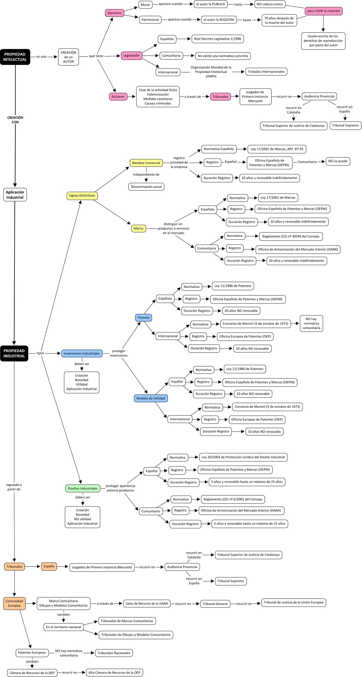 Mapa conceptual propiedad intelectual industrial marta for Oficina registro madrid
