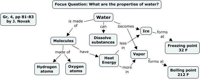 Water Properties Pp 81 83 What Are The Properties Of Water