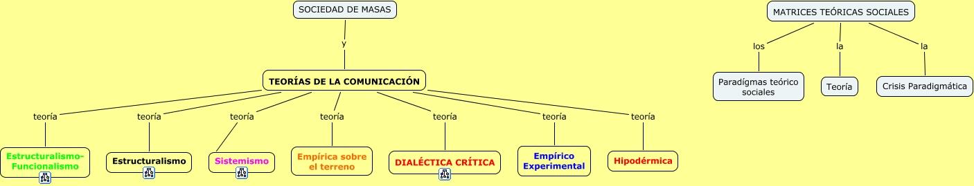 Teorías De La Comunicación Cuáles Son Los Diversos