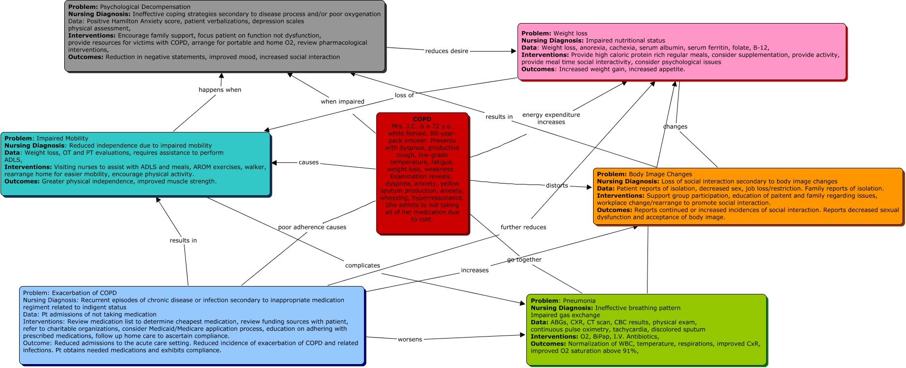 Copd Nursing Concept Map Danielrossi