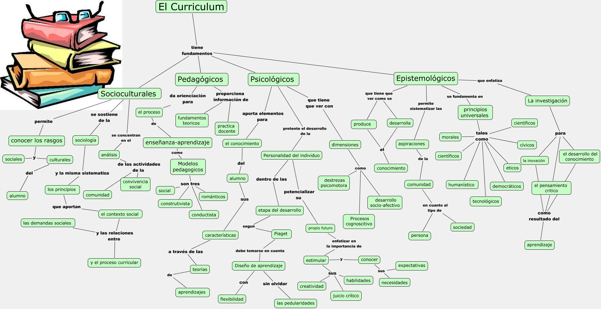 Fundamentos del curriculum