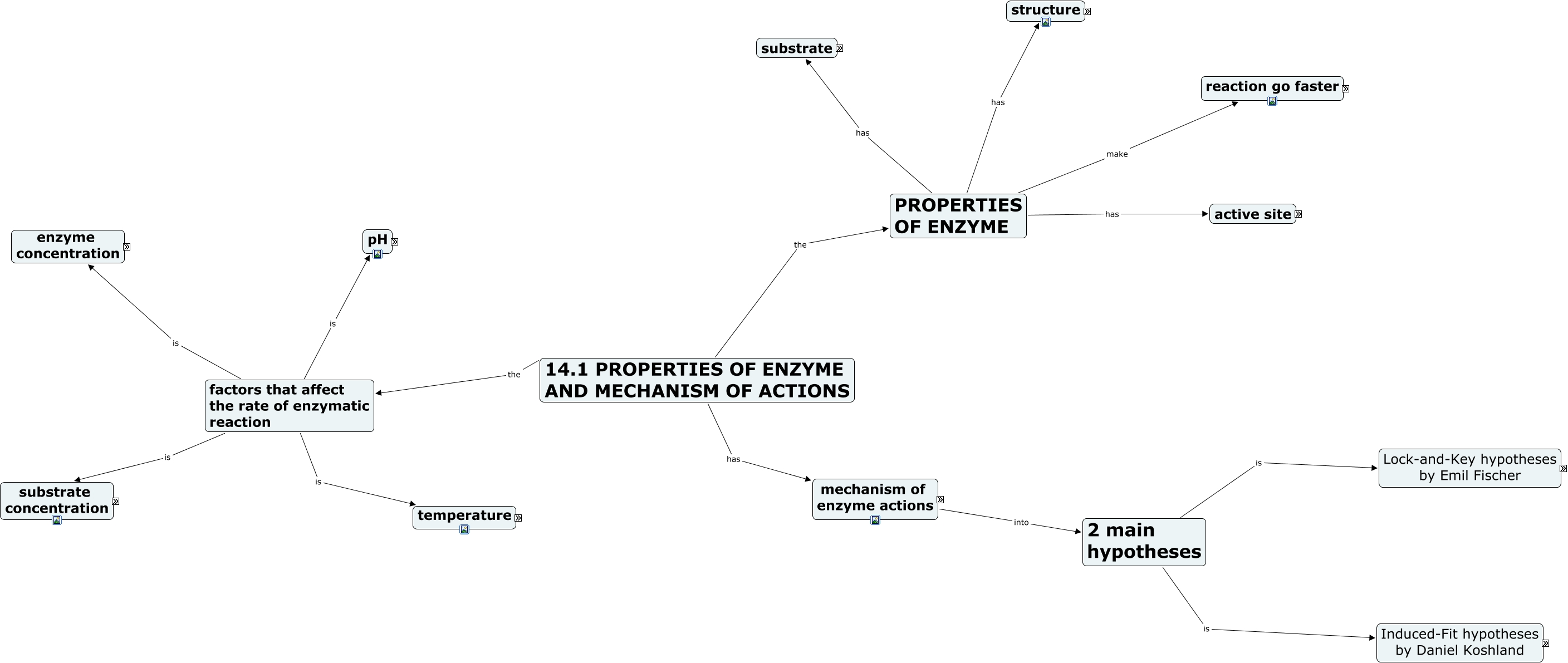 141 propertieds of enzyme and mechanism of actionlina is lock and key hypotheses by emil fischer 141 properties of enzyme and mechanism of actions the factors that affect the rate of enzymatic reaction ccuart Image collections