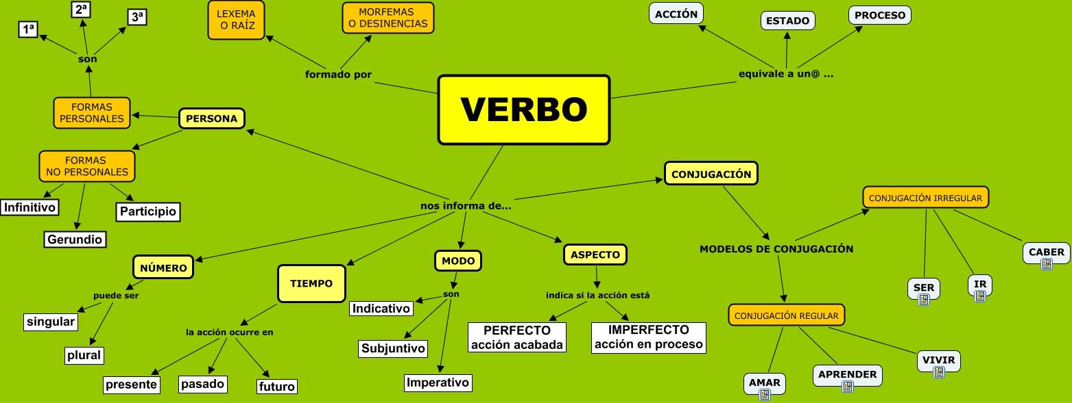 EL VERBO. PRESENTACIÓN