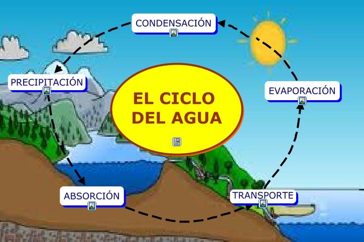 Resultado de imagen para imagenes del ciclo de agua