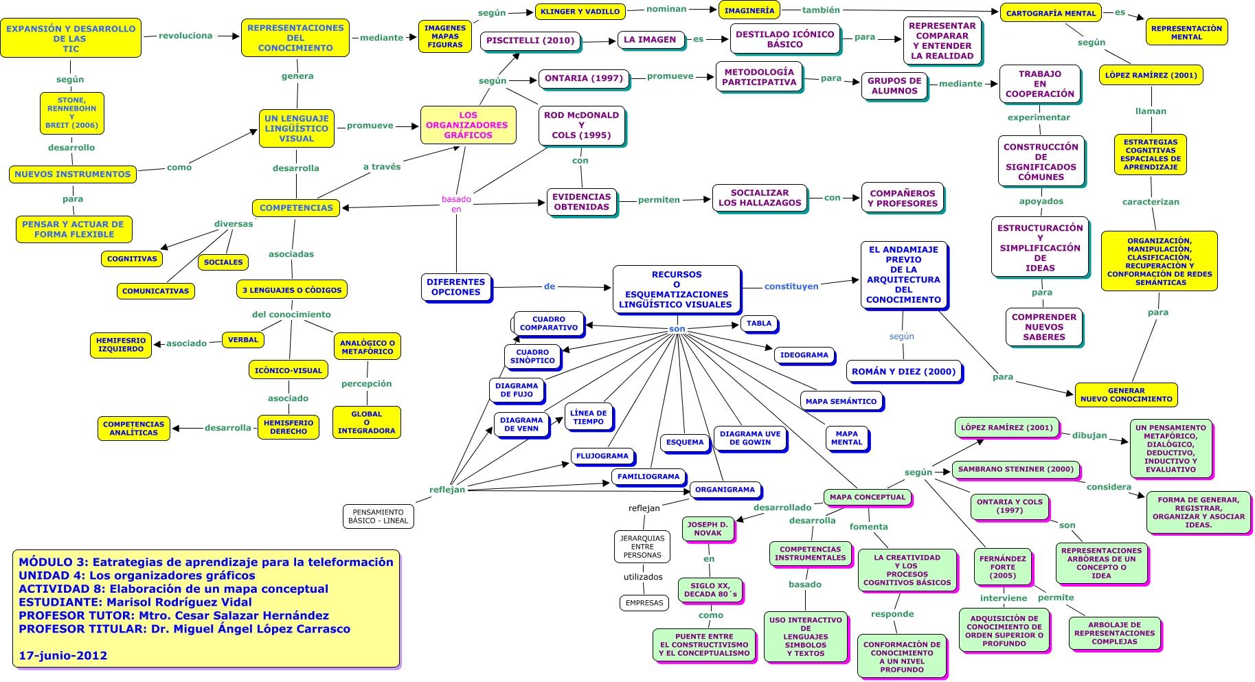 Organizadores grficos lineal reflejan diagrama de venn recursos o esquematizaciones lingstico visuales son tabla socializar los hallazagos con compaeros y profesores ccuart Images