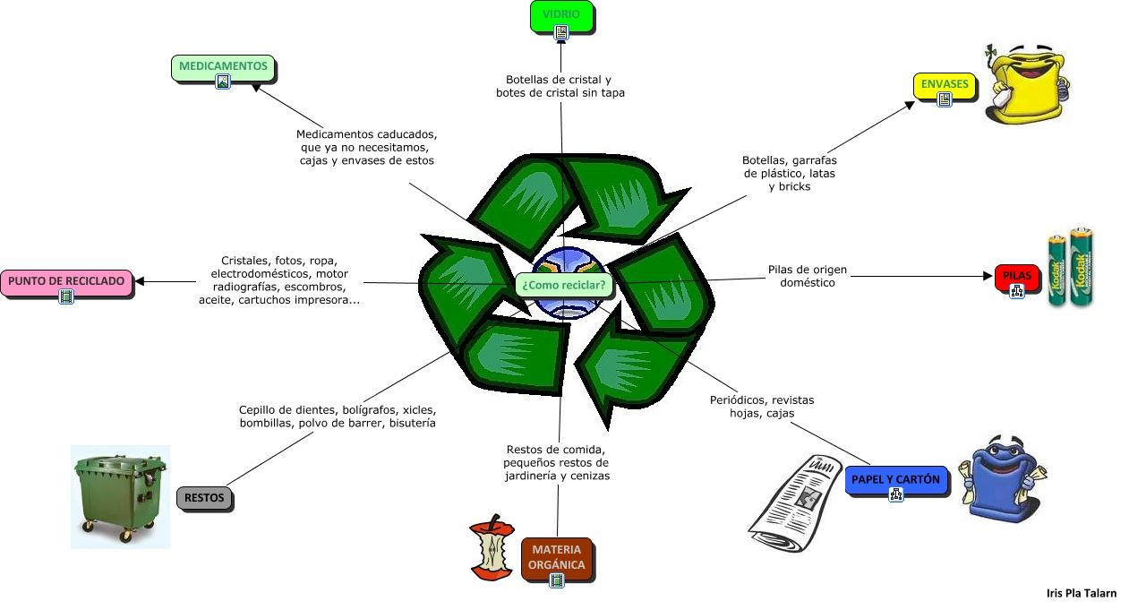 Como reciclar conservaci n del medio ambiente - Como reciclar correctamente ...