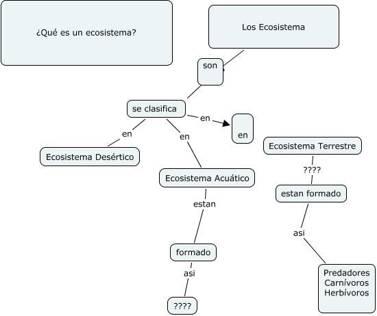 Los Ecosistema