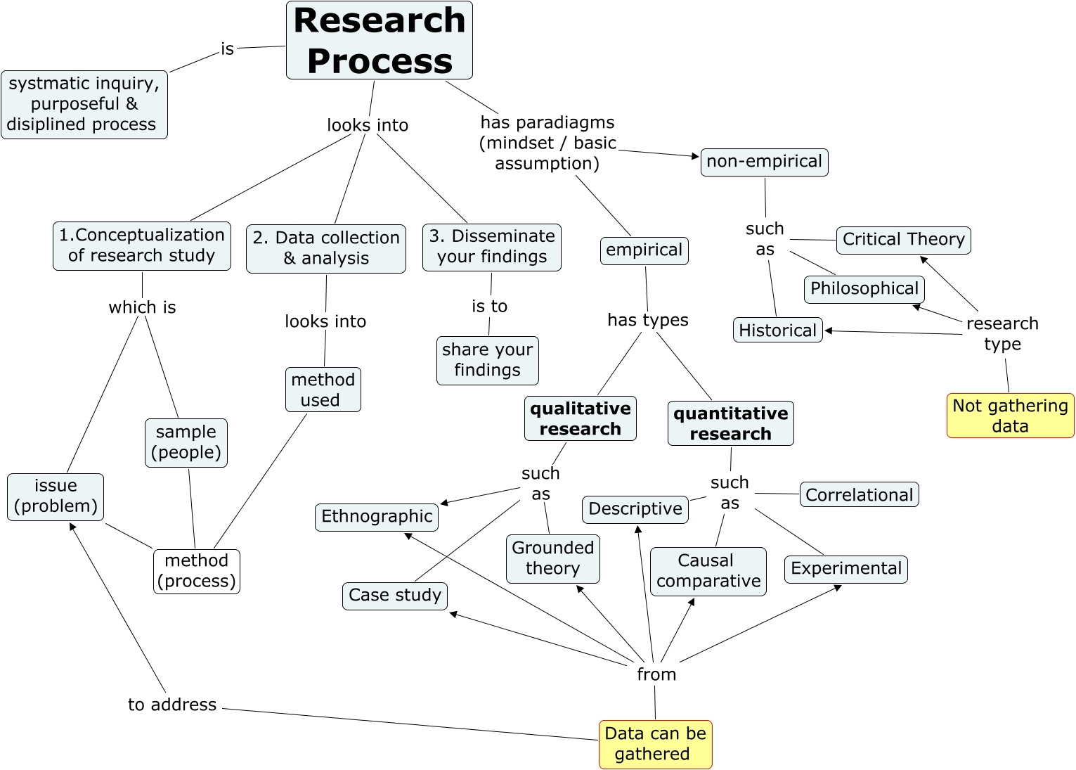 1search process not gathering data research type historical not gathering data research type philosophical method used method process sample people empirical has sciox Choice Image