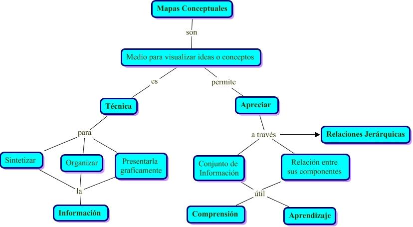 Mapa de concepto 2 for Concepto de tecnicas de oficina