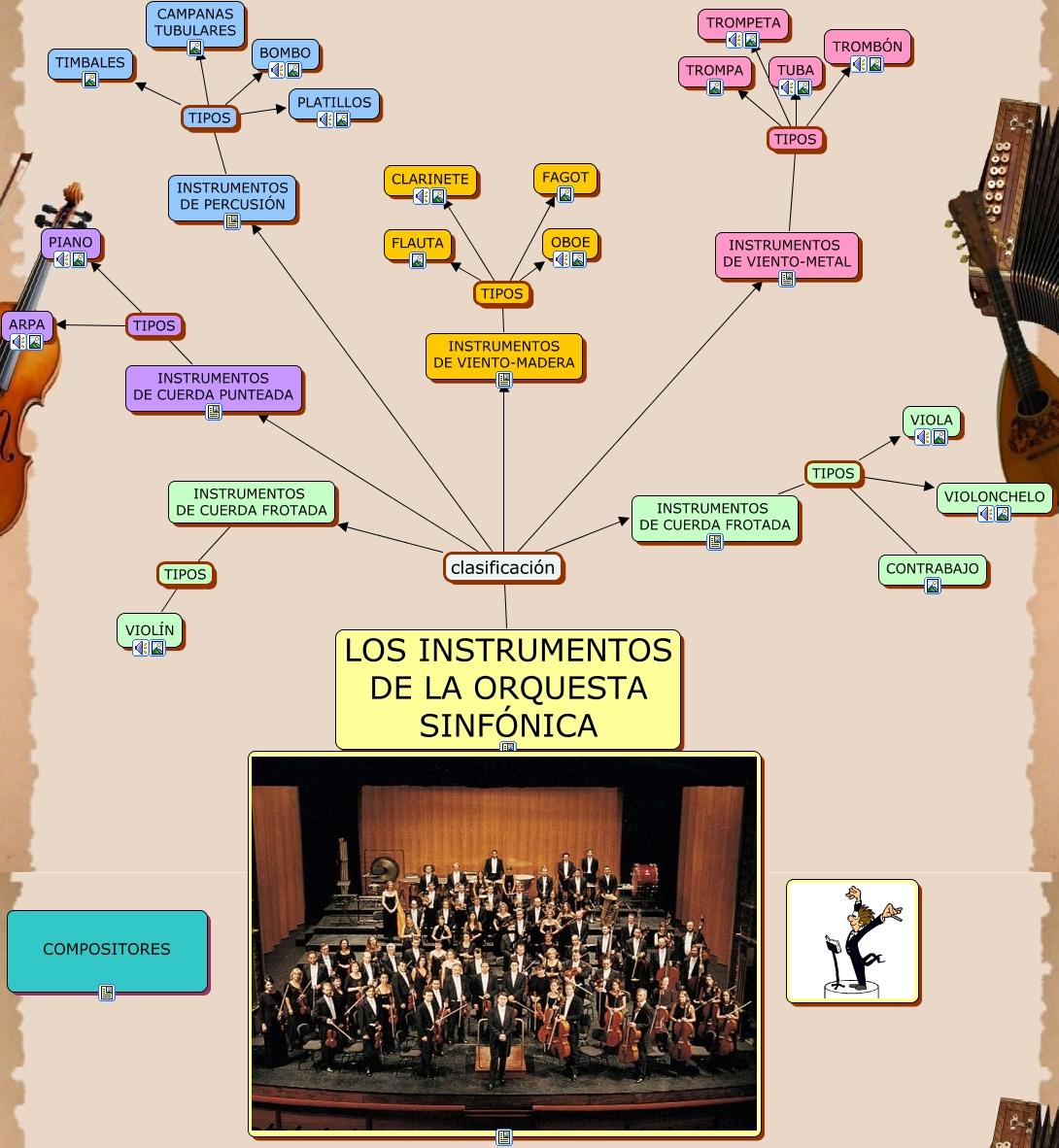 Instrumentos de la orquesta - Tipos de cuerdas ...