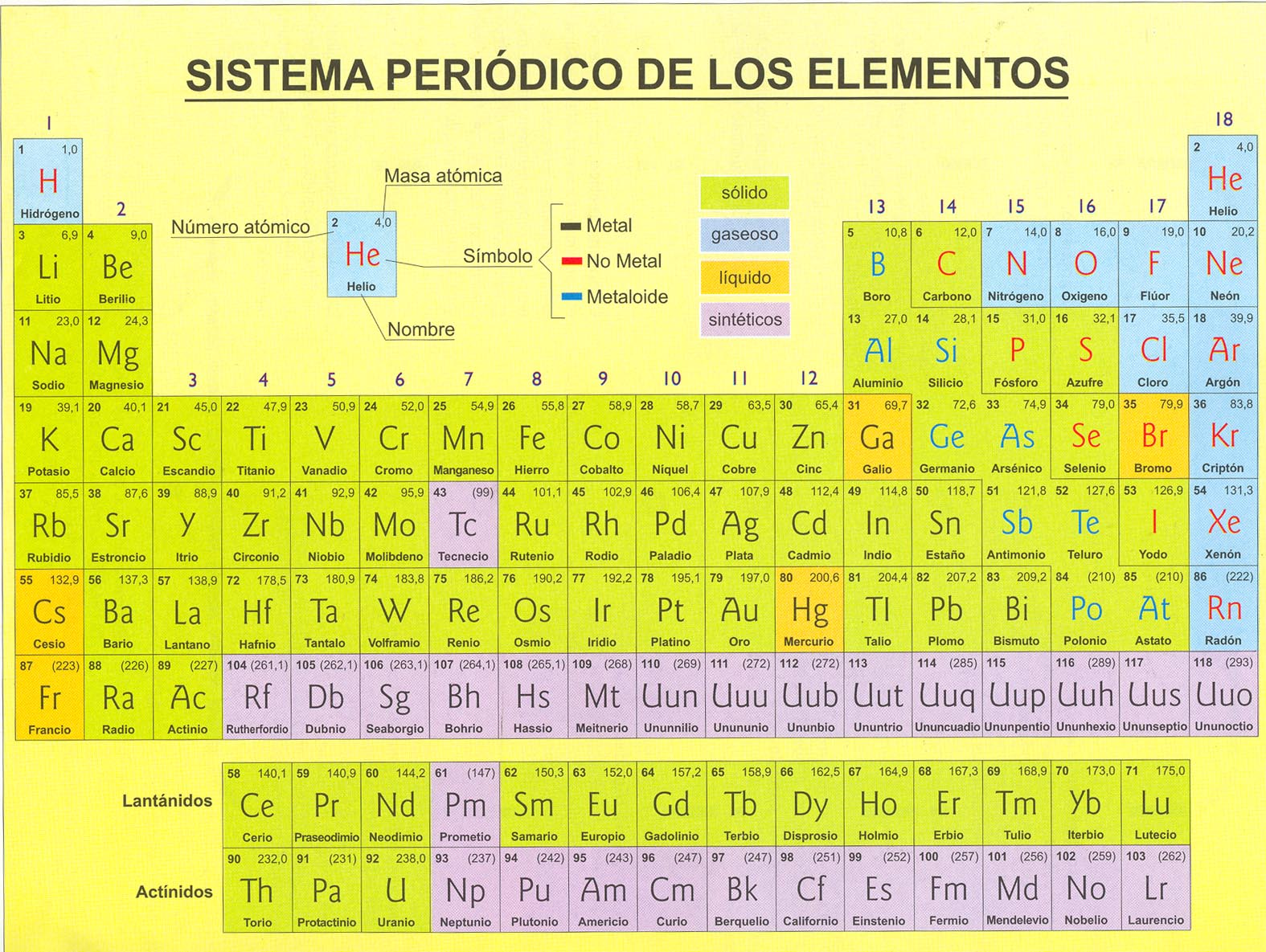 Tabla periodica de los elementos con sus valencias images periodic tabla periodica valencias y nombres gallery periodic table and tabla periodica de los elementos quimicos con urtaz Gallery